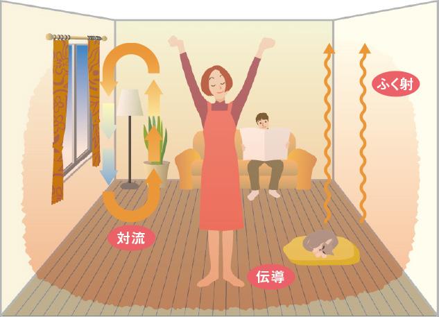 床暖房で室内ポカポカ