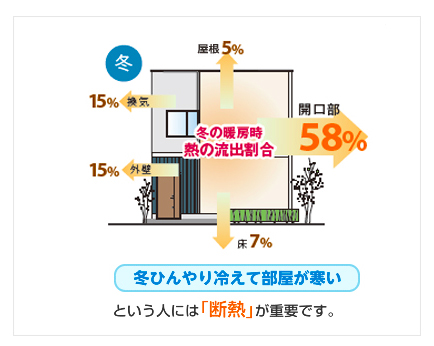 窓の断熱性 出典:(一社)日本建材・住宅設備産業協会