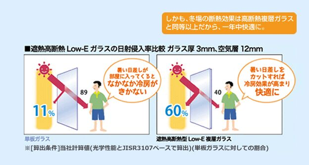 遮熱高断熱 Low-Eガラスの日射侵入率比図