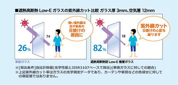 遮熱高断熱 Low-Eガラスの紫外線カット比較図