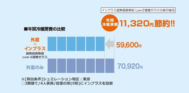 遮熱高断熱 Low-Eガラスの年間冷暖房費の比較図