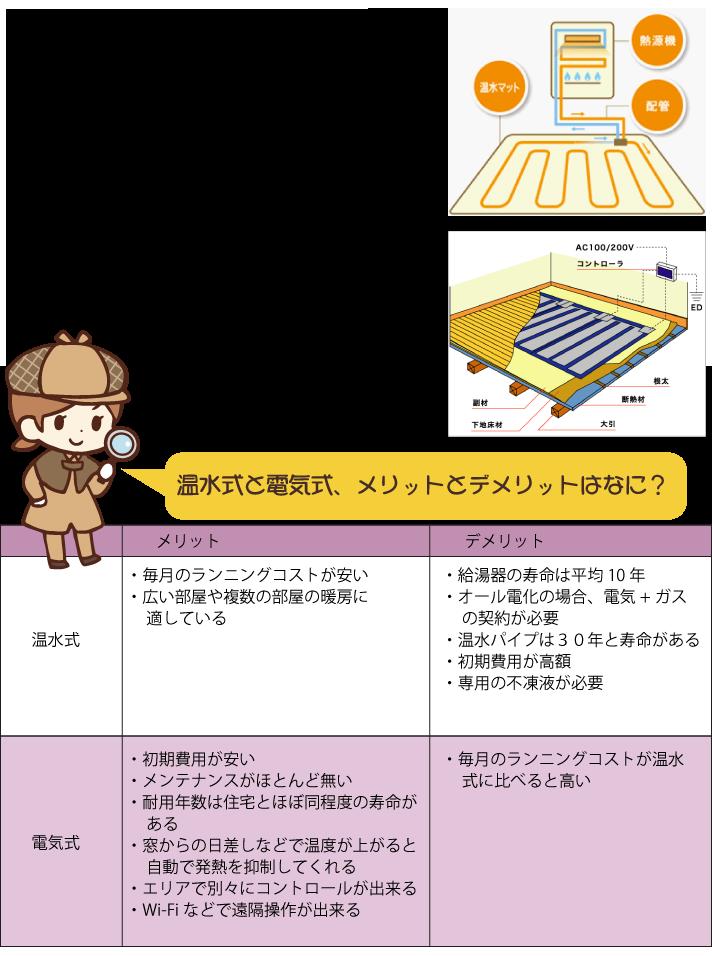 温水式床暖房と電気式床暖房の違いとメリット・デメリット
